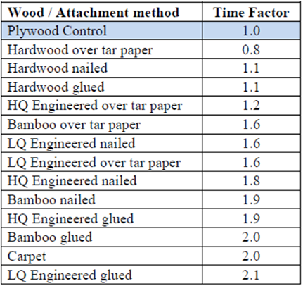 Time-factors-by-wood-and-attachment-method
